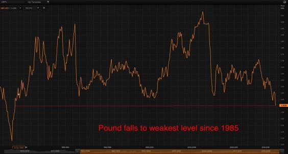 pound-graph