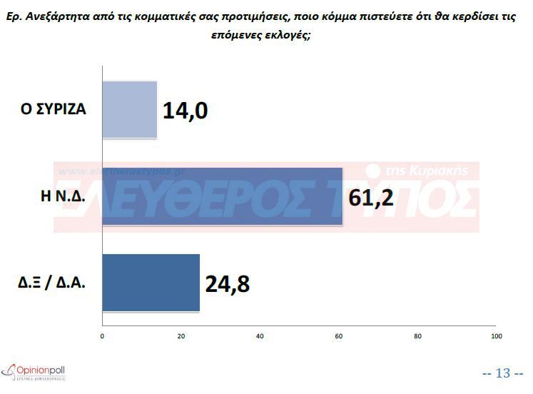 dimoskopisi-eleftheros-typos-parastasi-nikis-1300