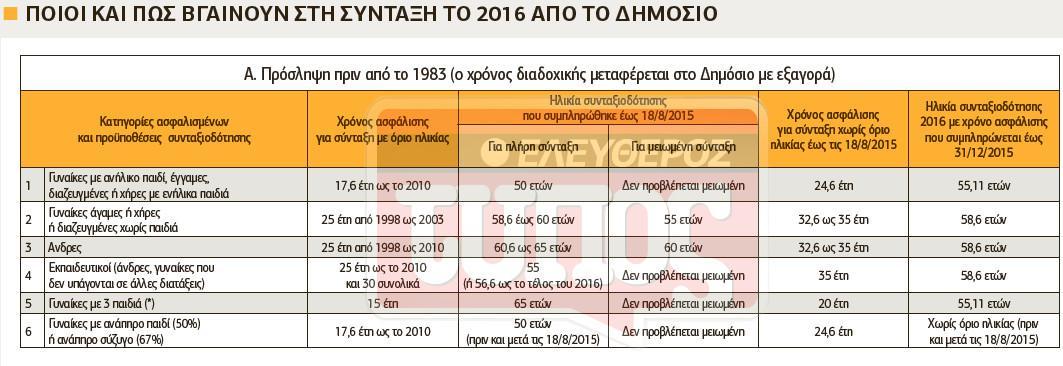 syntaxeis-dimosio-pinakas-1