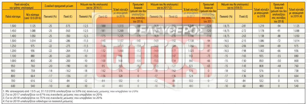 pinakaki-28-1 Με 4 «ταχύτητες» οι μειώσεις στις νέες συντάξεις