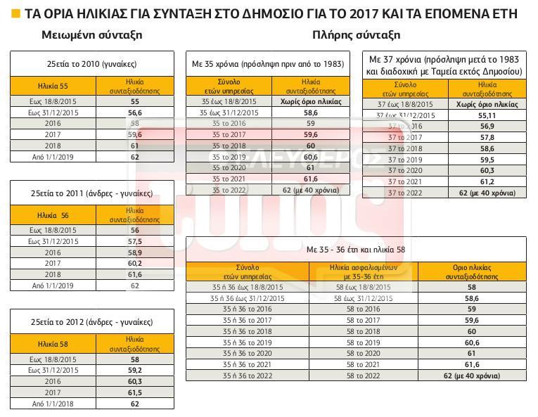 pinakaki1-23-1 Έξοδος στην σύνταξη από τα 56 έως τα 61 μέσα στο 2017