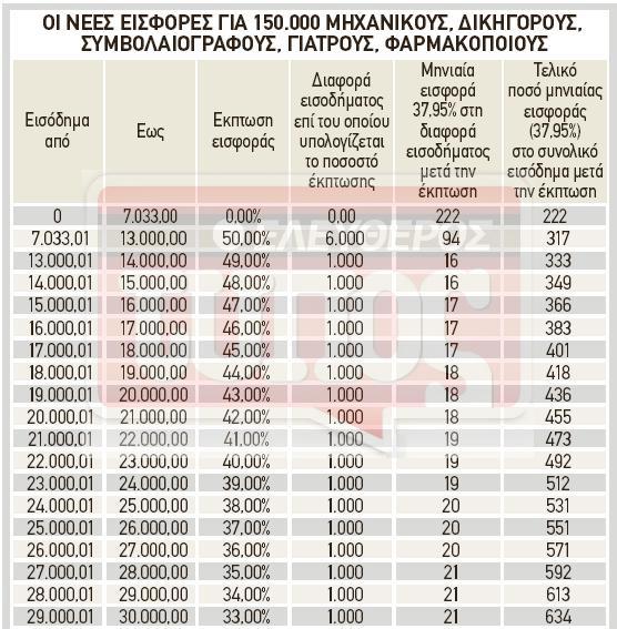 pinakas-500 Άγριο ασφαλιστικό χαράτσι σε 150.000 ασφαλισμένους: Τα ποσά που θα πληρώσουν από τον Ιανουάριο του 2017