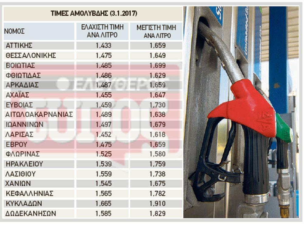 pinakas-times-kausimon-1300 «Φωτιά» τα καύσιμα μετά τις νέες αυξήσεις του ΕΦΚ – Στον πάγο σπίτια και ΙΧ