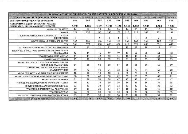 pinakas Φτιάχνουν κομματικό κράτος - Προσλαμβάνονται κάθε μήνα 18 μετακλητοί [πίνακας]