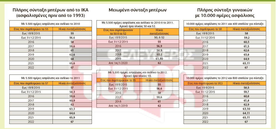 suntaksi-ika2-1300 Εως και 10 χρόνια νωρίτερα στη σύνταξη για τους ασφαλισμένους του ΙΚΑ