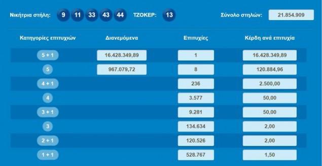 Tzoker Ενας υπερτυχερός στην κλήρωση του Τζόκερ – Κέρδισε 16.428.349,89 εκ. ευρώ.