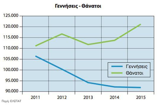 dimografiko-1 Το «τσουνάμι» του δημογραφικού και πώς οι... γέροντες καθορίζουν τους οικονομικούς δείκτες