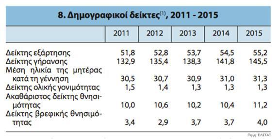 dimografiko2 Το «τσουνάμι» του δημογραφικού και πώς οι... γέροντες καθορίζουν τους οικονομικούς δείκτες