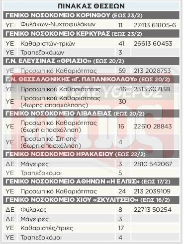 pinakaki23-2 Προσλήψεις για 274 φύλακες, μάγειρες και καθαρίστριες σε 8 νοσοκομεία