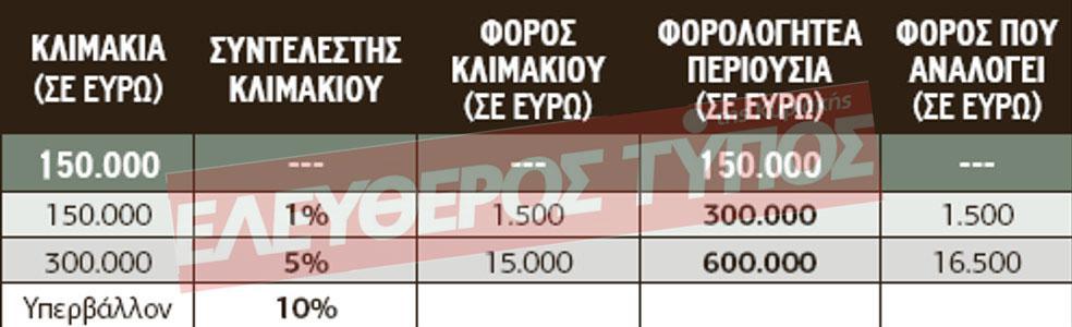 pinakas-klimaka-1 Αναλυτικός οδηγός για τους φόρους κληρονομιών, δωρεών και γονικών παροχών ακινήτων