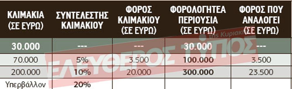 pinakas-klimaka-2 Αναλυτικός οδηγός για τους φόρους κληρονομιών, δωρεών και γονικών παροχών ακινήτων