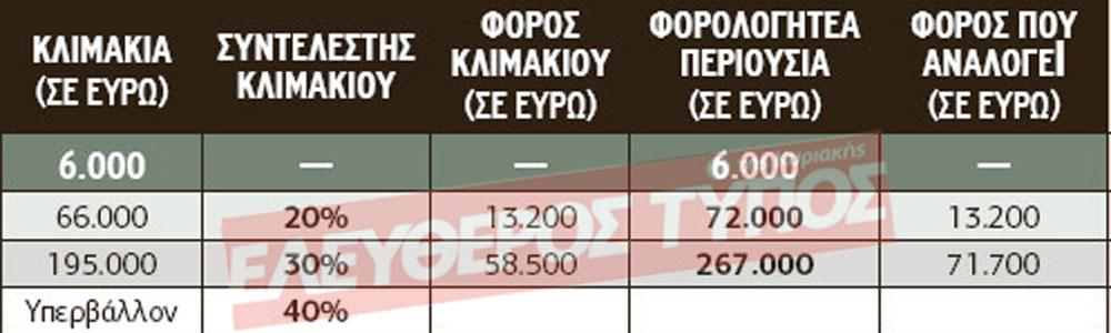 pinakas-klimaka-3 Αναλυτικός οδηγός για τους φόρους κληρονομιών, δωρεών και γονικών παροχών ακινήτων