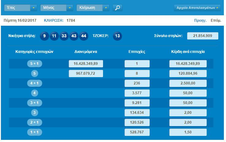 pinakas-nitikon-tzoker Στην Κύπρο παίχτηκε το «χρυσό» δελτίο του Τζόκερ των 16,4 εκατ. ευρώ