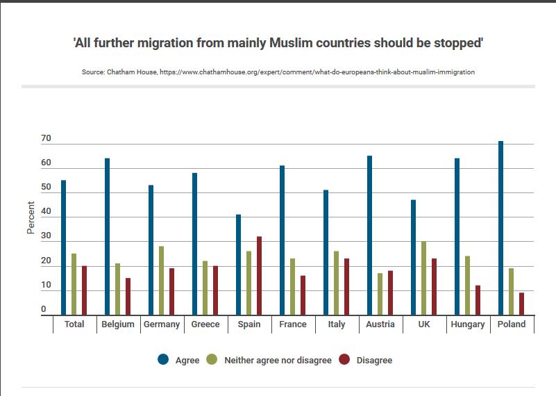 pinakas Ερευνα: Το 58% των Ελλήνων δεν θέλει μουσουλμάνους μετανάστες