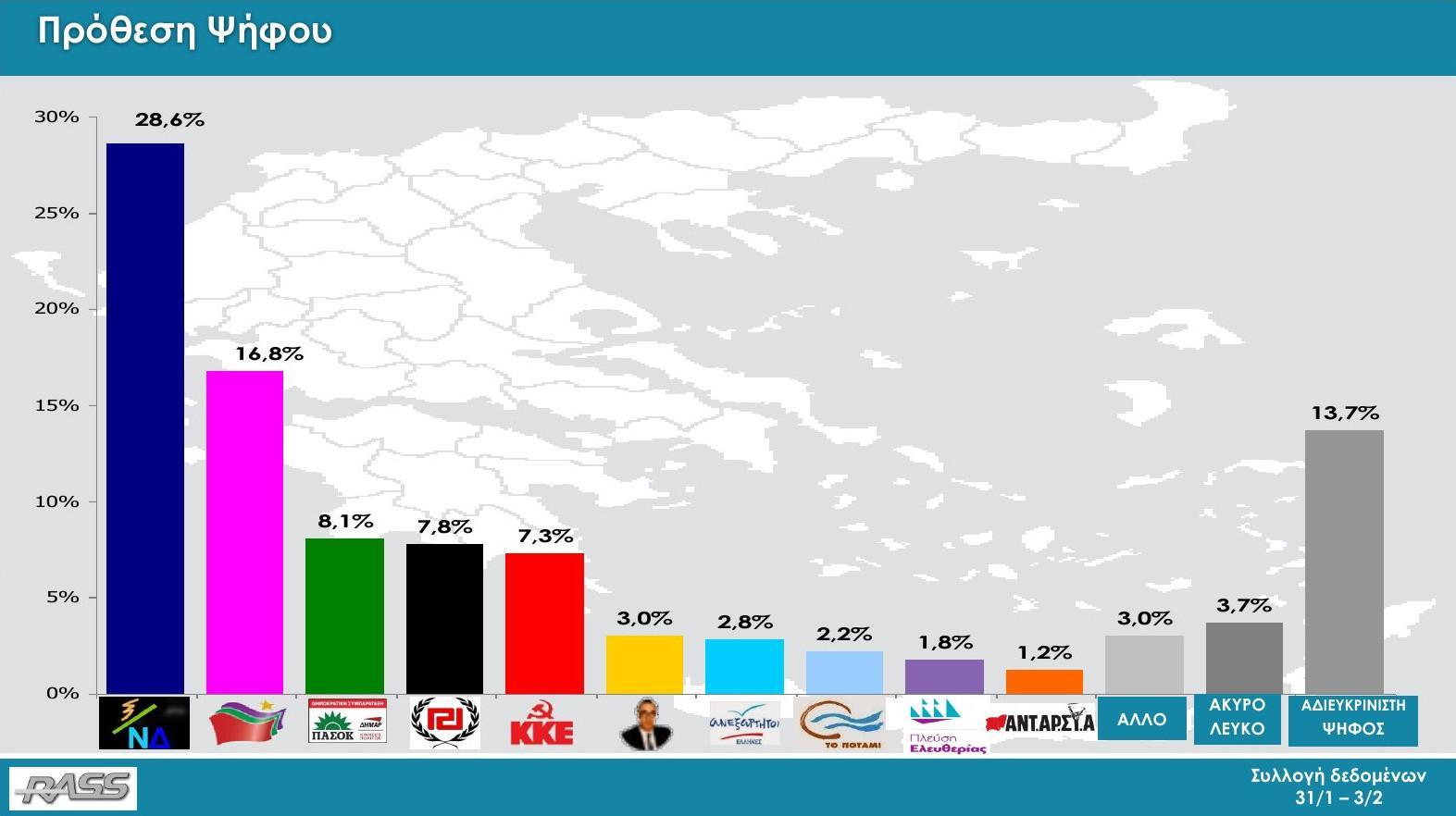 rass-43-1 Δημοσκόπηση Rass: Πρώτη με 11,8% διαφορά η ΝΔ από τον ΣΥΡΙΖΑ