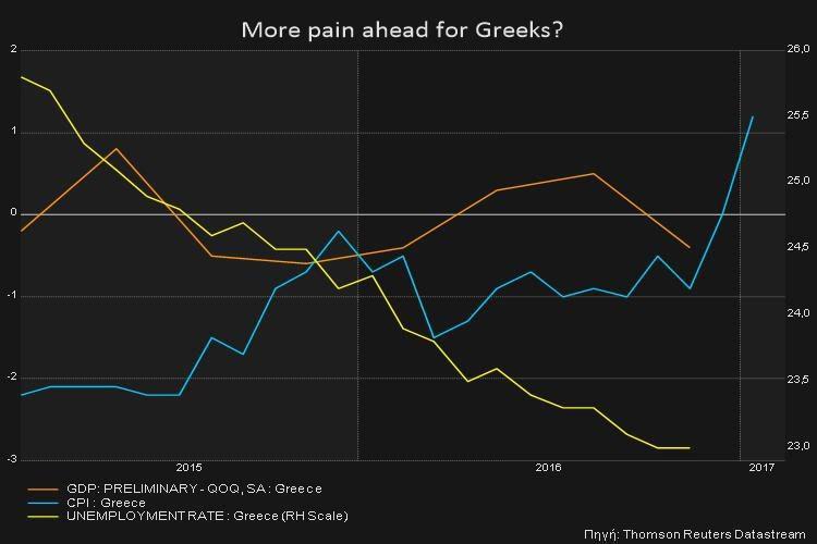 reuters-grafima-Ellada-krisi-oikonimia-1300 Reuters: Έρχονται χειρότερες μέρες για την Ελλάδα;