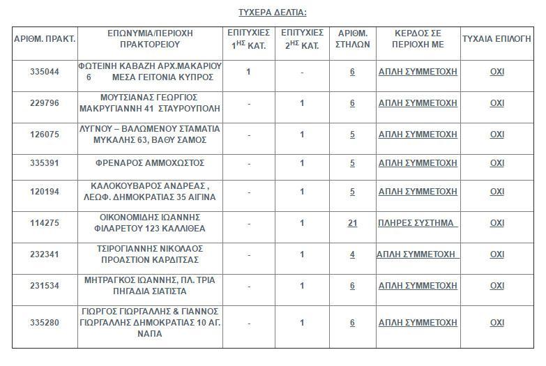 tuxaira-deltia-tzoker Στην Κύπρο παίχτηκε το «χρυσό» δελτίο του Τζόκερ των 16,4 εκατ. ευρώ