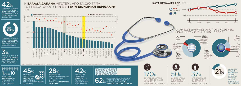 Στοιχεία-σοκ: Πληρώνουμε έναν μισθό τον χρόνο για την δωρεάν Υγεία