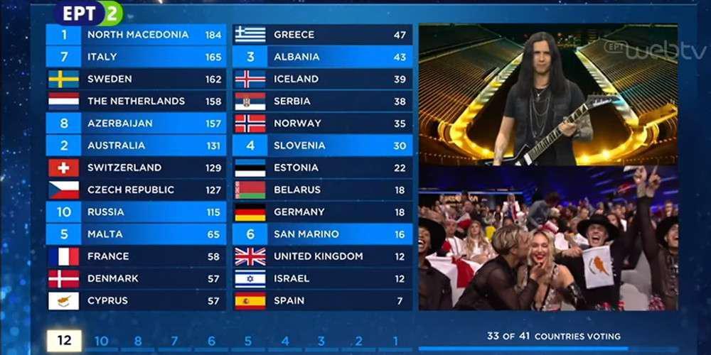 Eurovision 2019: Γιούχα για την ανταλλαγή 12αριών Κύπρου-Ελλάδας