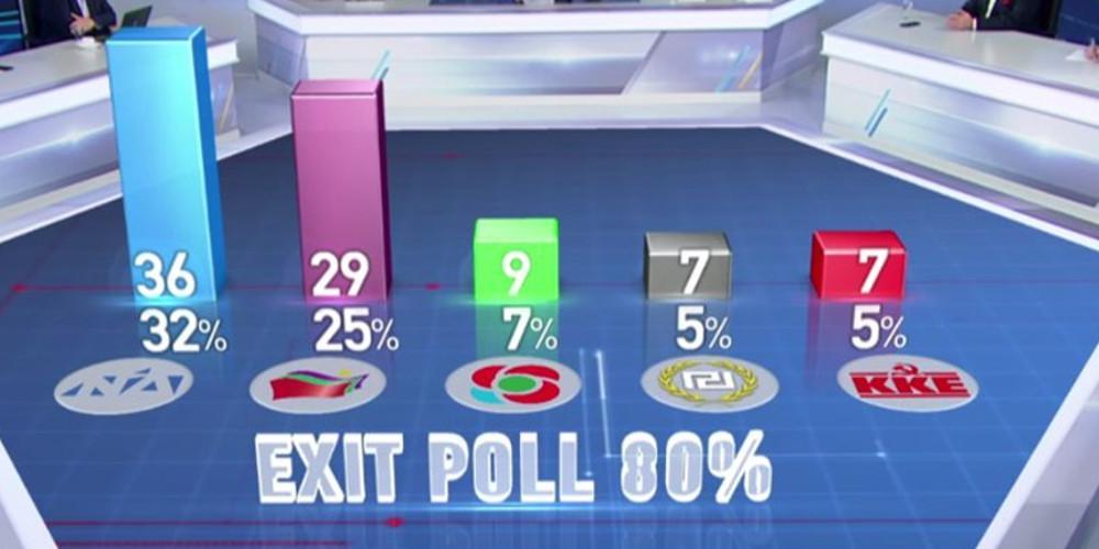 Exit Poll για Ευρωεκλογές 2019: Καθαρή πρωτιά της ΝΔ φανερώνουν τα πρώτα δείγματα