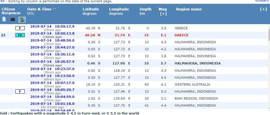 5,1 Ρίχτερ δίνει τον σεισμό στην Κοζάνη το Ευρωμεσογειακό – 4,6 το Γεωδυναμικό 8