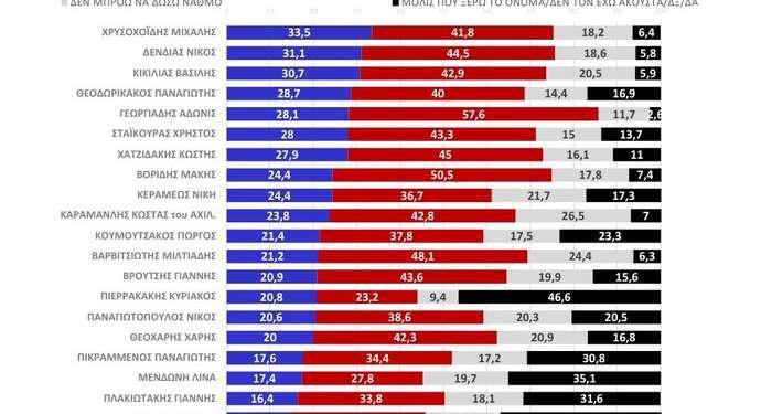 Δημοσκόπηση MRB: Τι λένε οι πολίτες για ΝΔ και ΣΥΡΙΖΑ και το όνομα έκπληξη για τον Πρόεδρο της Δημοκρατίας