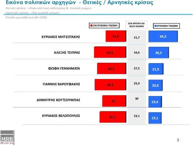 Δημοσκόπηση MRB: Με 13% προηγείται η ΝΔ του ΣΥΡΙΖΑ – Πόσοι Έλληνες φοβούνται θερμό επεισόδιο