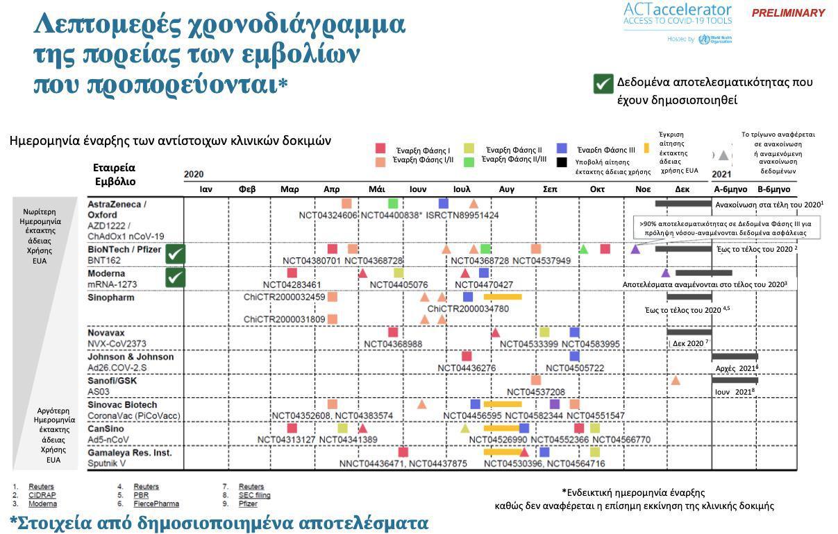 Κορωνοϊός – Μόσιαλος: Ποια εμβόλια είναι στην τελική ευθεία δοκιμών – Τι αναμένουμε;