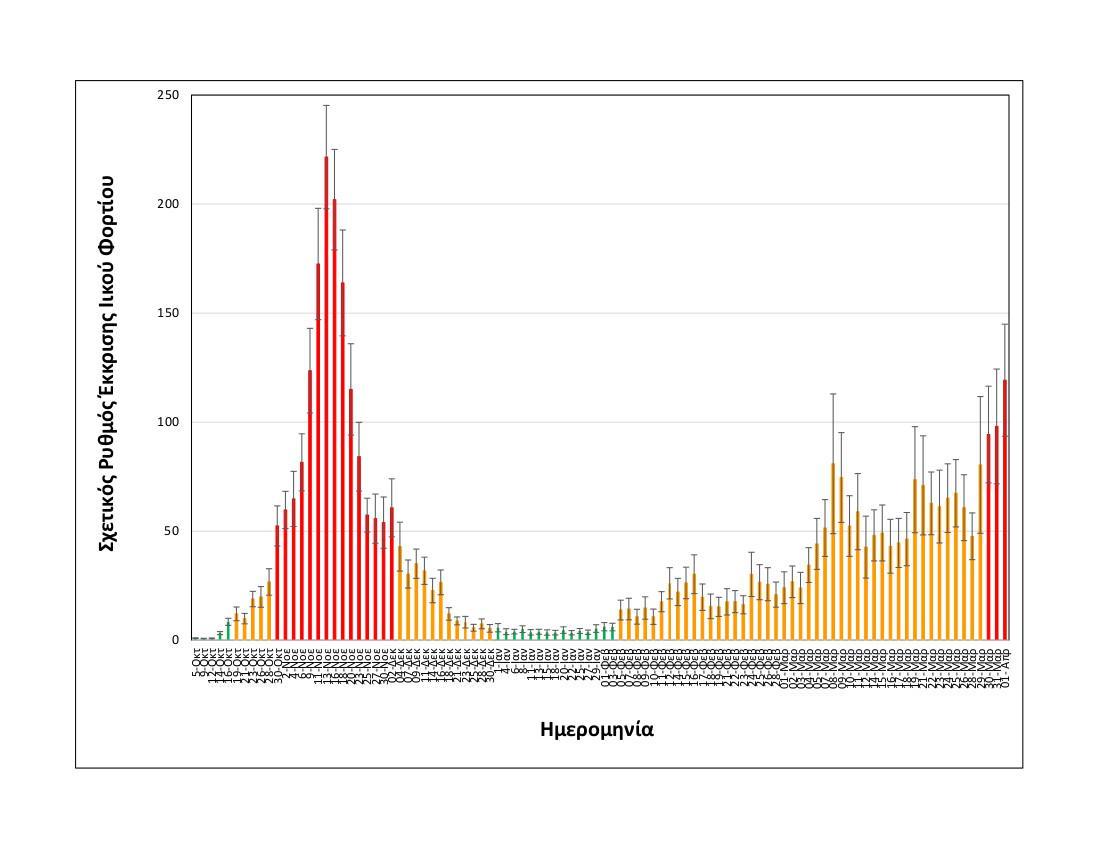Rationalized relative shedding rate_Thessaloniki_up to 01 04 2021_LONG.