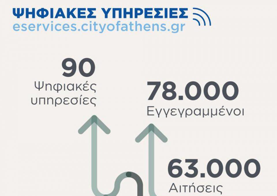 Δήμος Αθηναίων: Διαθέσιμες με ένα «κλικ» 90 υπηρεσίες