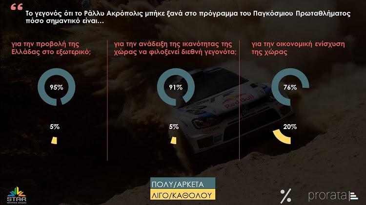 Ράλλυ Ακρόπολις: «Ναι» λένε οι πολίτες και θεωρούν ότι θα προβάλλει την Ελλάδα στο εξωτερικό