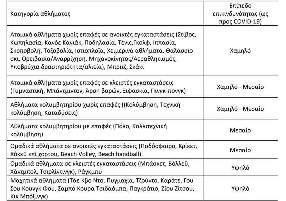 Άρση μέτρων: Έτσι «ξεκλειδώνει» η χώρα - Όλες οι ημερομηνίες του ανοίγματος