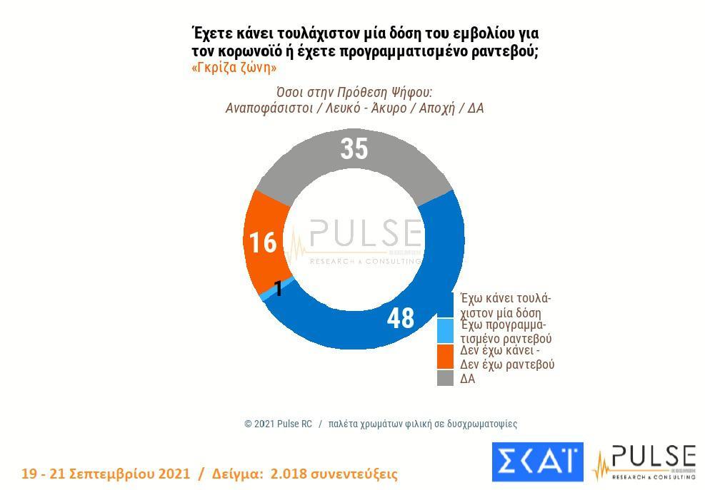 Δημοσκόπηση: Το προφίλ του αρνητή εμβολιασμού - To 40% εκτιμά ότι έρχεται νέο γενικό lockdown | 1doseuntitled