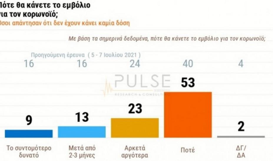 Δημοσκόπηση: Το προφίλ του αρνητή εμβολιασμού - To 40% εκτιμά ότι έρχεται νέο γενικό lockdown | emvolio