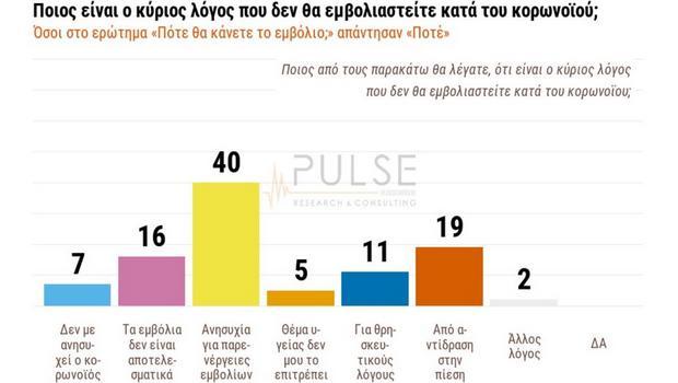 Δημοσκόπηση: Το προφίλ του αρνητή εμβολιασμού - To 40% εκτιμά ότι έρχεται νέο γενικό lockdown | emvolio2